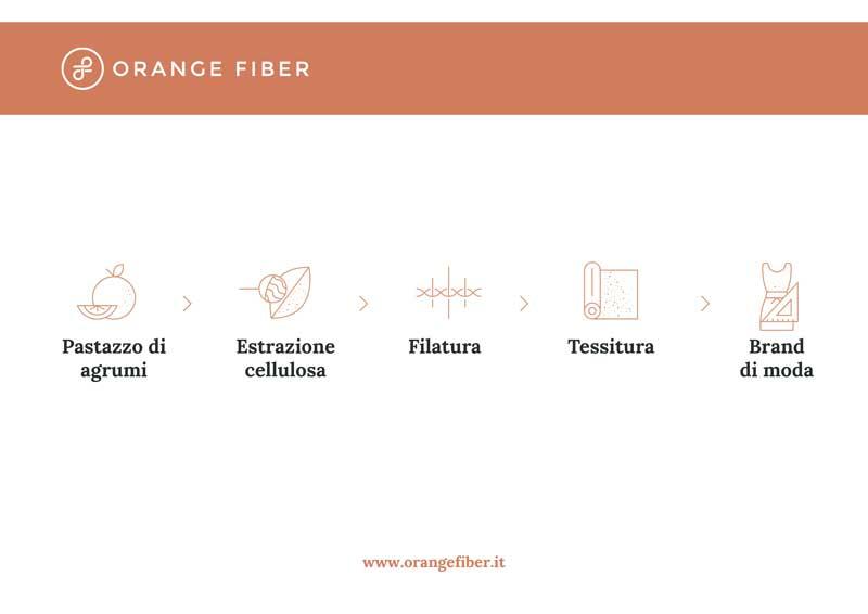Il processo di produzione Orange Fiber [fonte: orangefiber.it]